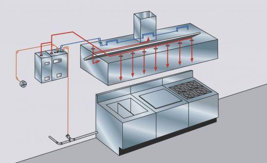 Ansul Pre-Pipe Fire System Standard 13'