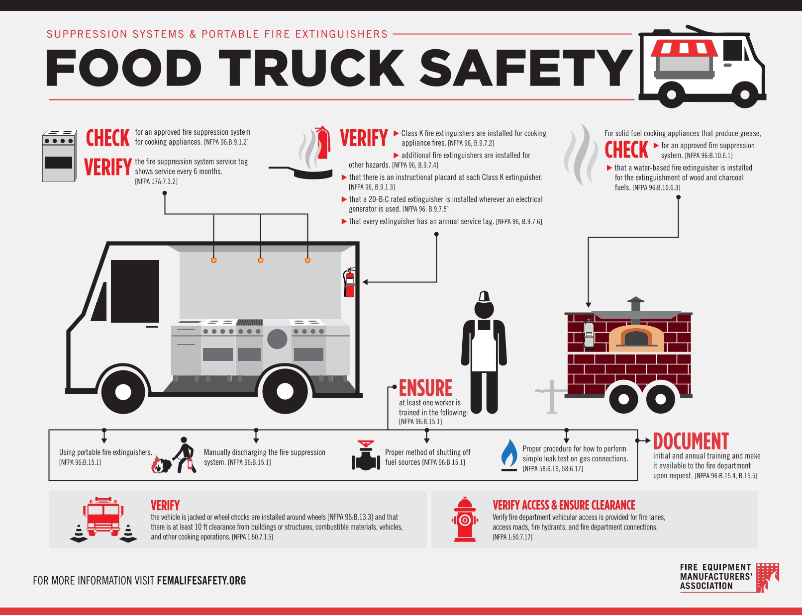 HoodMart Food Truck Safety Infographic