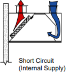 Short Circuit Internal Supply