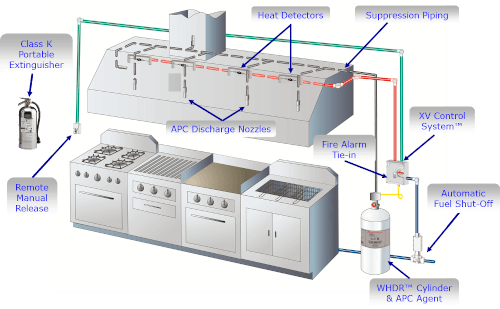 Commercial Kitchen Wiring Diagram : Fire suppression piping diagram wiring diagrams